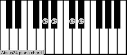 Absus2/4 piano chord