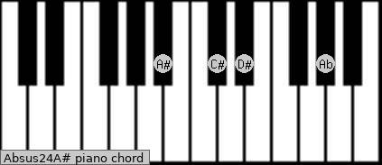 Absus2/4/A# Piano chord chart