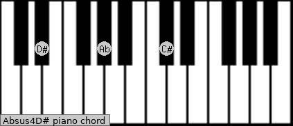 Absus4/D# Piano chord chart