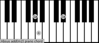 Absus add(m2) piano chord