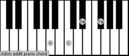 Adim(add6) Piano chord chart