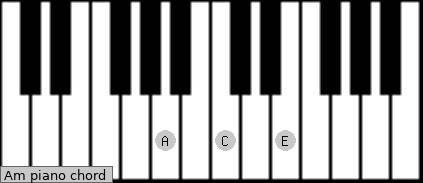 B Minor Chord Piano Am Piano Chord - A min...