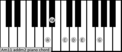 Am11 add(m2) piano chord