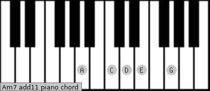 Am7(add11) Piano chord chart