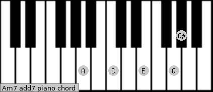 Am7 add(7) piano chord