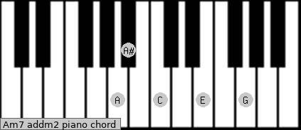 Am7 add(m2) piano chord