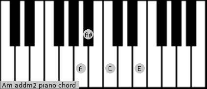 Am add(m2) Piano chord chart