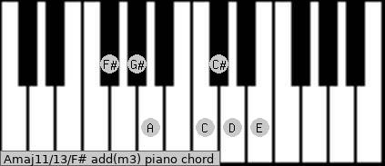 Amaj11/13/F# add(m3) piano chord