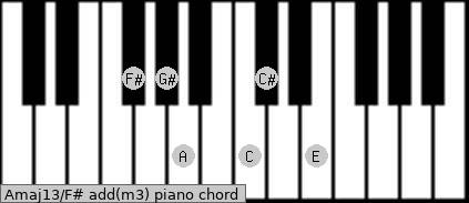 Amaj13/F# add(m3) piano chord