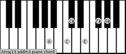 Amaj13 add(m3) piano chord