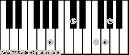 Amaj7#5 add(m7) piano chord