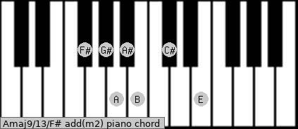 Amaj9/13/F# add(m2) piano chord