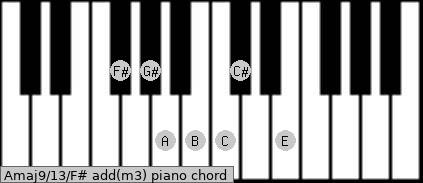 Amaj9/13/F# add(m3) piano chord