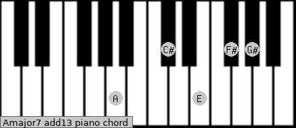 Amajor7(add13) Piano chord chart