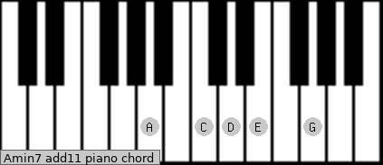 Amin7(add11) Piano chord chart