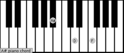 ... chord diagram for piano click here to get the a# chord diagram for
