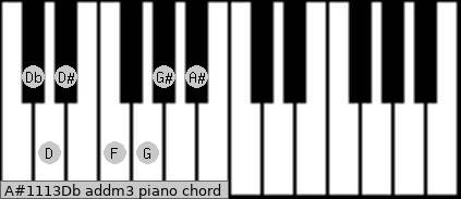 A#11/13/Db add(m3) piano chord