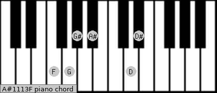 A#11/13/F Piano chord chart