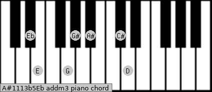 A#11/13b5/Eb add(m3) piano chord