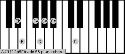 A#11/13b5/Eb add(#5) piano chord