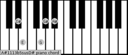 A#11/13b5sus/D# Piano chord chart