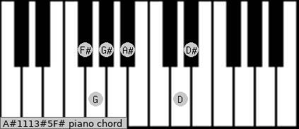 A#11/13#5/F# Piano chord chart