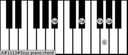 A#11/13#5sus Piano chord chart