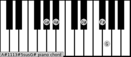 A#11/13#5sus/G# Piano chord chart