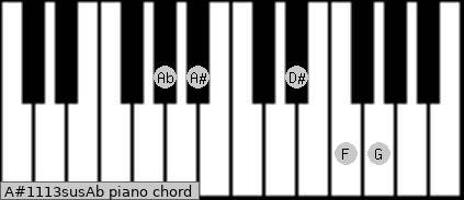 A#11/13sus/Ab Piano chord chart