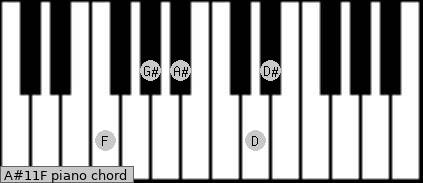 A#11/F Piano chord chart