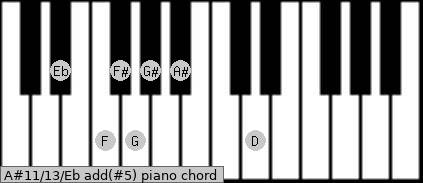 A#11/13/Eb add(#5) piano chord