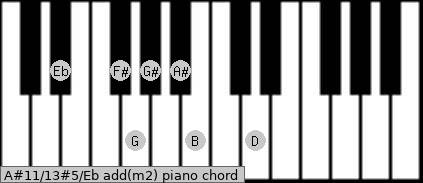 A#11/13#5/Eb add(m2) piano chord