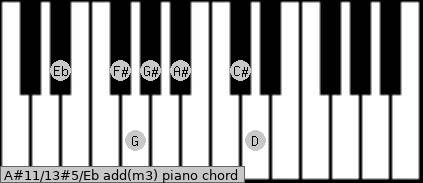 A#11/13#5/Eb add(m3) piano chord
