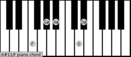 A#11\F piano chord