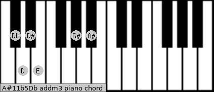 A#11b5/Db add(m3) piano chord