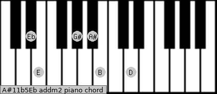 A#11b5/Eb add(m2) piano chord