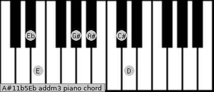 A#11b5/Eb add(m3) piano chord