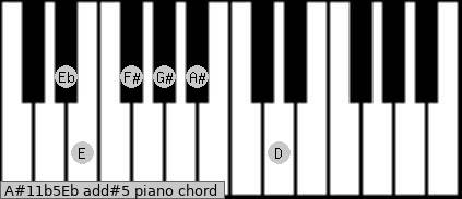 A#11b5/Eb add(#5) piano chord
