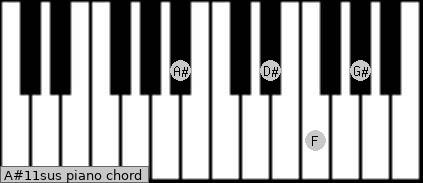 A#11sus piano chord