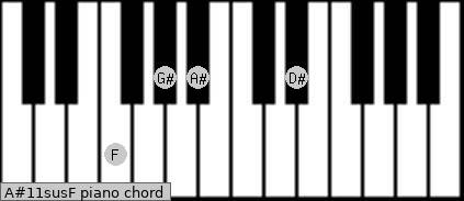 A#11sus/F Piano chord chart