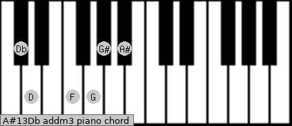 A#13/Db add(m3) piano chord