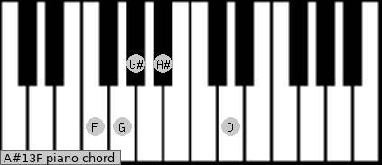 A#13/F Piano chord chart