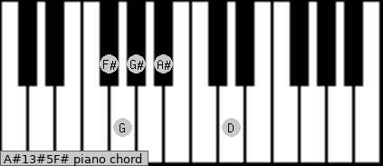 A#13#5/F# Piano chord chart