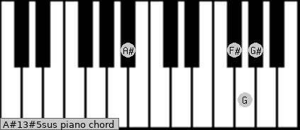 A#13#5sus piano chord