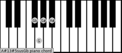 A#13#5sus/Gb Piano chord chart