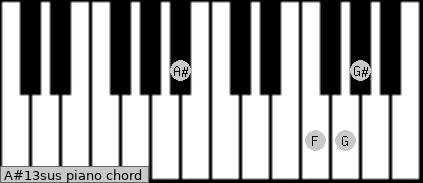 A#13sus piano chord