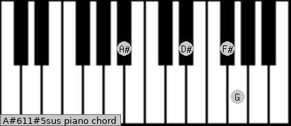 A#6/11#5sus Piano chord chart