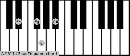 A#6/11#5sus/Eb Piano chord chart
