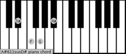 A#6/11sus/D# Piano chord chart