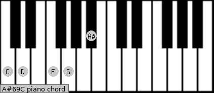 A#6/9/C Piano chord chart